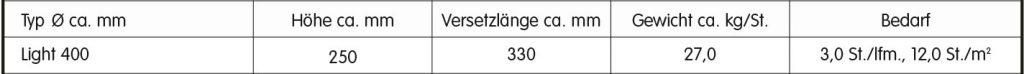 Maße Gewicht Pflanzwall